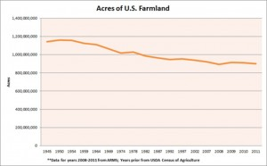 farmland is shrinking